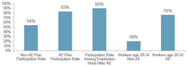 The Impact of Automatic Enrollment on Participation Rates in Corporate DC Plans