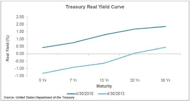Treasury Real Yield Curve
