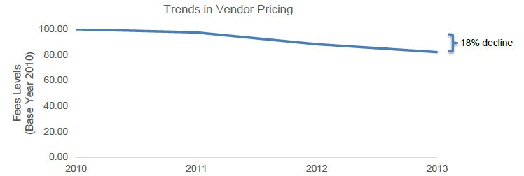 trends_in_vendor_pricing