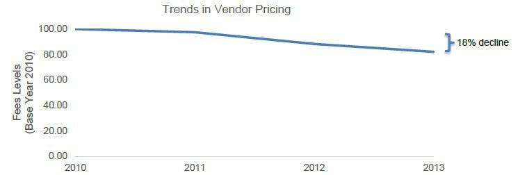 trends_in_vendor_pricing