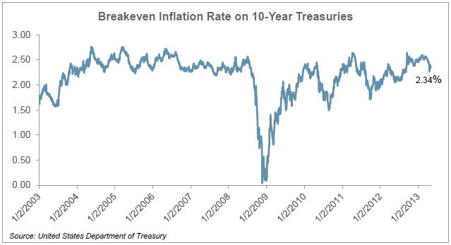 Breakeven Inflation Rate on 10-Year Treasuries