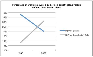 Percentage of Workers Covered by Defined Benefits Plans Versus Defined Contribution Plans