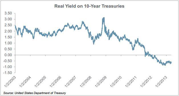 Real Yield on 10-Yr Treasuries