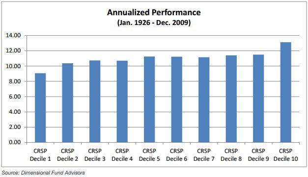 Annualized Performance Jan. 1926 - Dec. 2009 CRSP Deciles
