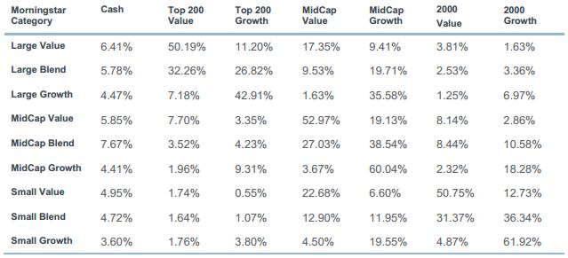 Returns-Based Style Analysis of Mutual Funds (5 Yrs Ending 5/31/2010)