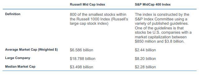Comparison Russell Midcap Index and S&P MidCap 400 Index
