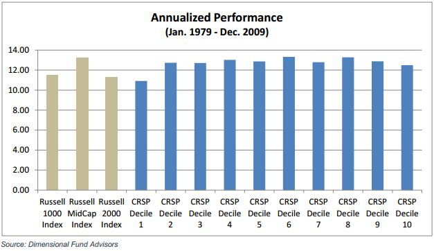 Annualized Performance Jan. 1979 - Dec. 2009 Russell Indices and CRSP Deciles