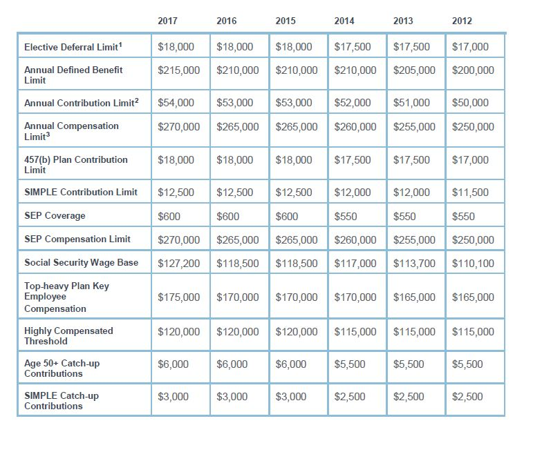 Image - 2017 IRS Limits.jpg