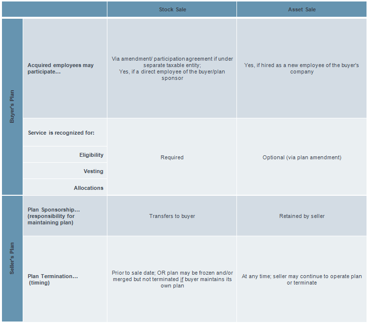 Mergers and Acquisitions Buyer and Seller Comparison